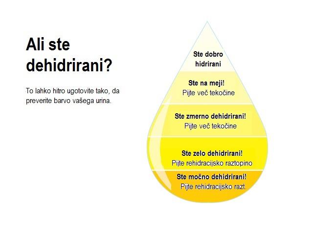 dehidracija 3